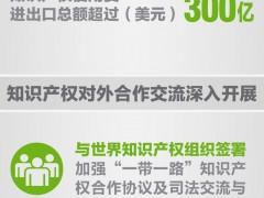 图解:中国专利申请量连续七年居世界第一