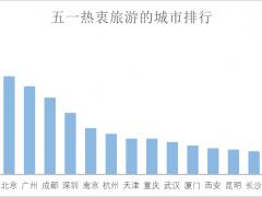 大数据揭秘:热门城市多仅剩全价机票 5月1日赴泰省近千元