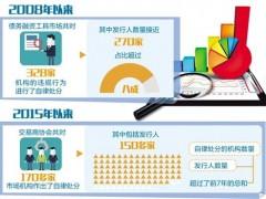 严监管仍是债市重点:今年已有6家发行人受到处分 - 社会 - 东南
