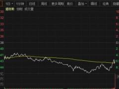 美股再次熔断 油价创近20年新低!纽交所下周关闭交易大厅 中概股