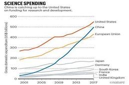 美最新《科学与工程指标》报告指出:中美研发支出差距正迅速缩小